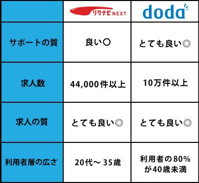 リクナビネクスト・doda比較テーブル