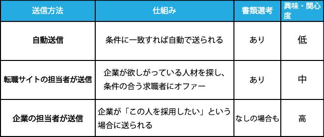 スカウト機能の種類は主に3タイプ