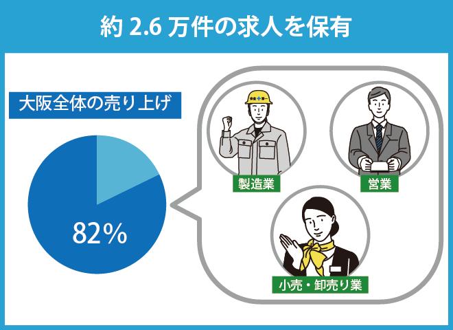 大阪の求人数内訳