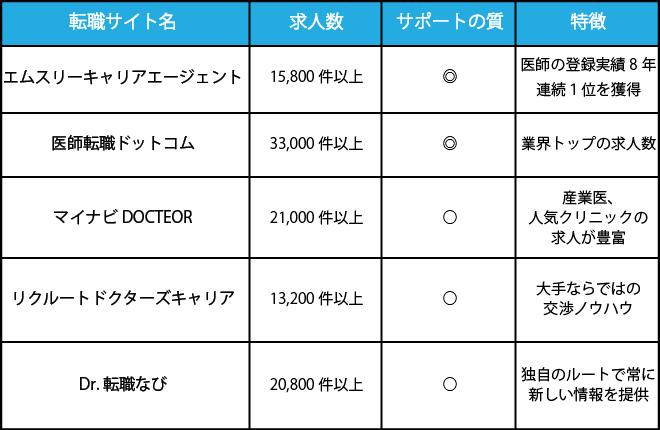 医師におすすめ転職サイト比較