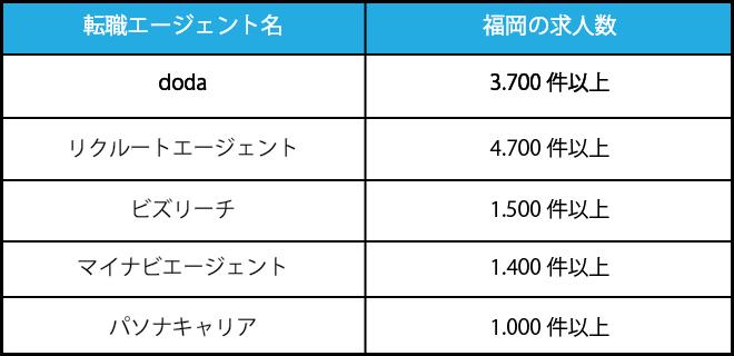 福岡の求人数エージェント比較