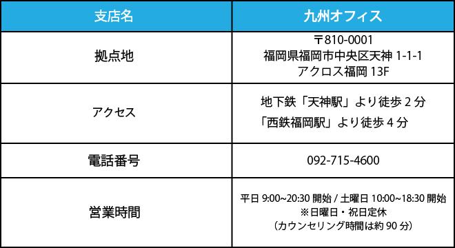 doda福岡支店の情報