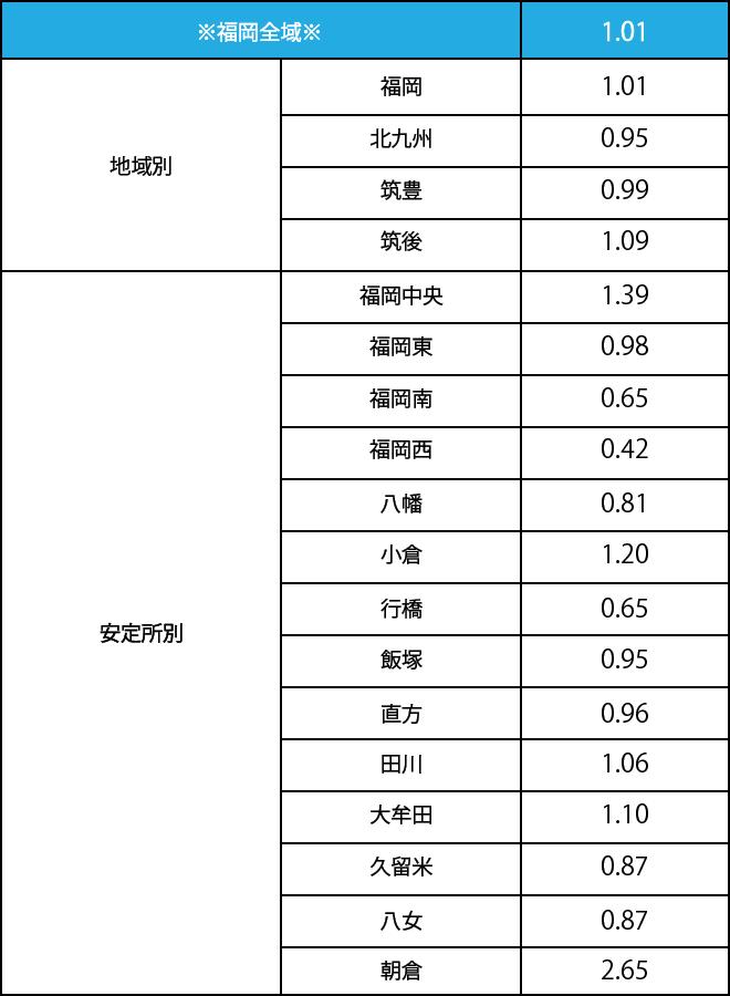 福岡の有効求人倍率
