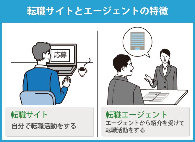 転職サイトとエージェントの特徴