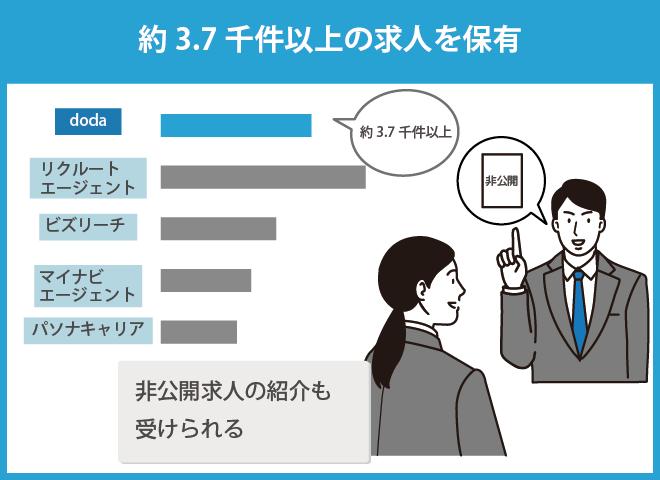 他エージェントとdodaの福岡求人比較