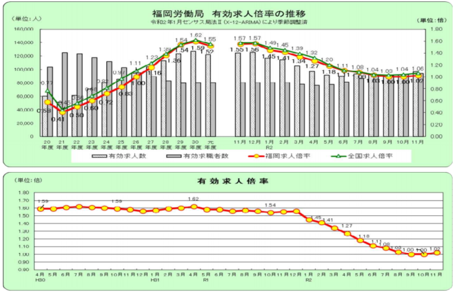 令和2年:福岡労働局の有効求人倍率グラフ