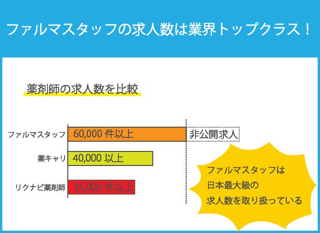ファルマスタッフの求人数は日本最大級