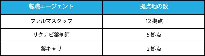 全国の拠点数の違い