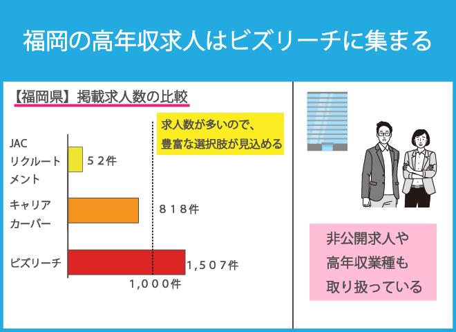 福岡のビズリーチがおすすめの理由:ハイクラス求人が1,500件超!