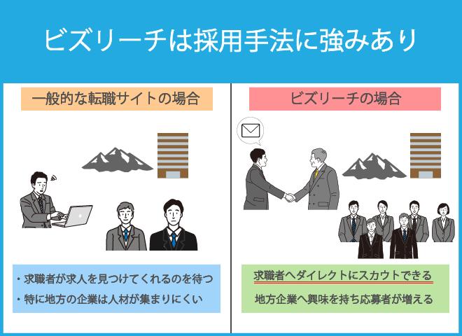 ビズリーチはダイレクトリクルーティング手法で福岡を含む九州のUターン・Iターンを支援
