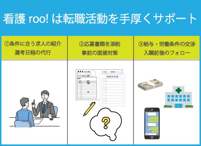 看護roo!(カンゴルー)のメリット➂転職サポート(履歴書・面接対策)が全て無料